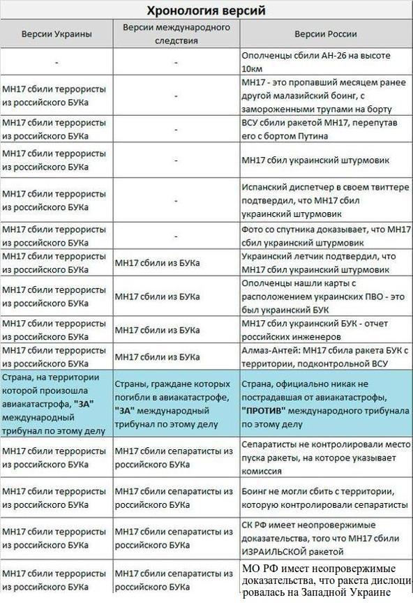 """Російському військово-політичному керівництву не вдасться уникнути відповідальності за збитий """"Боїнг"""", - Турчинов - Цензор.НЕТ 768"""