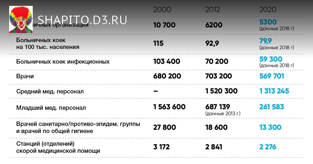 Почему в России нет современного здравоохранения