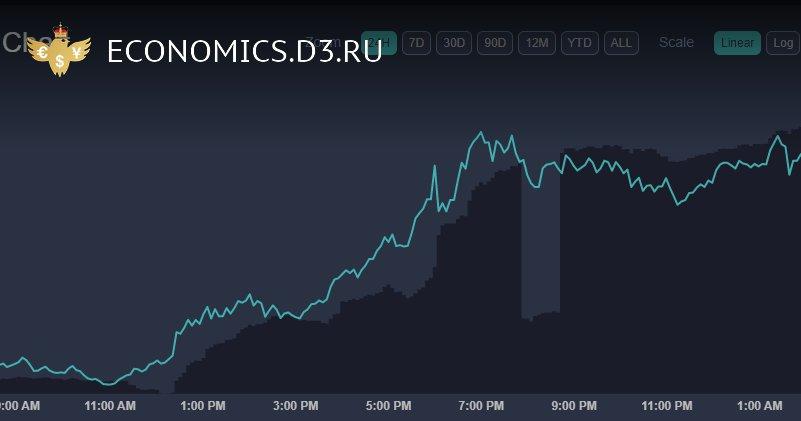 Стоимость Bitcoin превысила $18,000