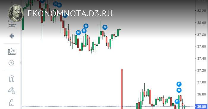 02.11.2020 Утренний курс рубля и цена Brent