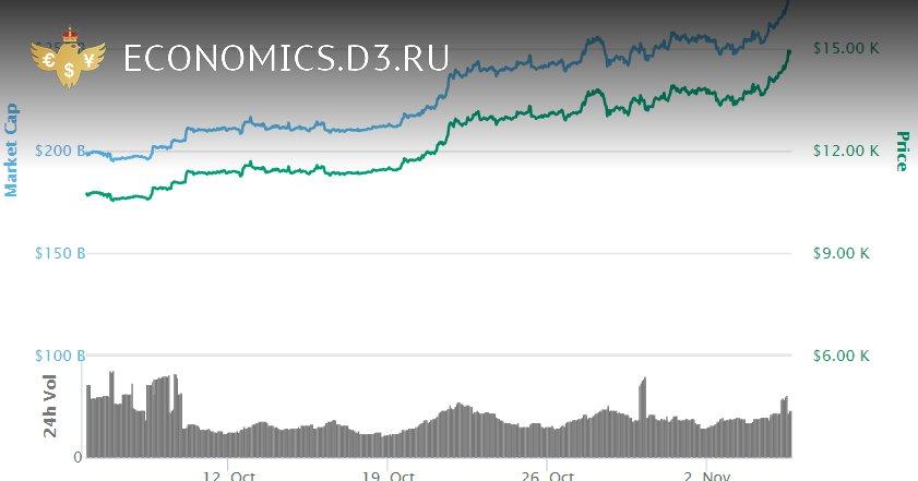Стоимость Bitcoin превысила $15,000