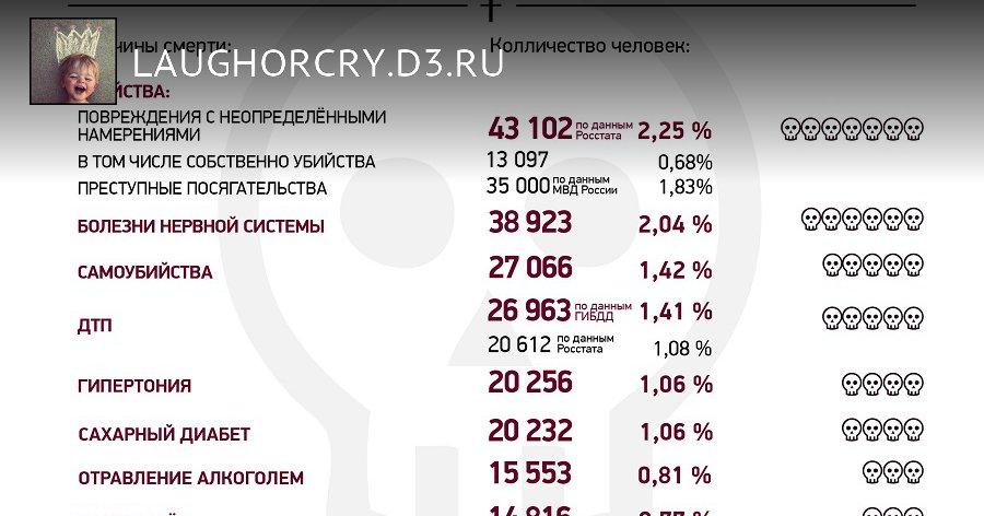 В России от холода гибнет почти столько же людей, сколько от болезней, вызванных ВИЧ