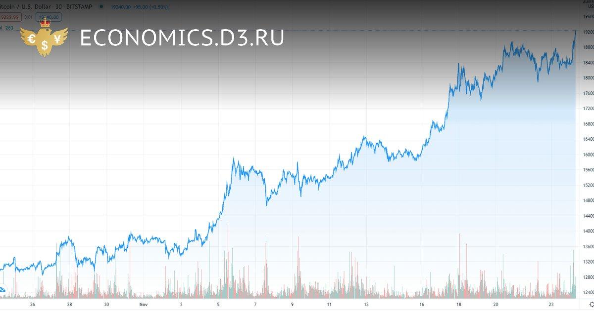 Стоимость Bitcoin превысила $19,000